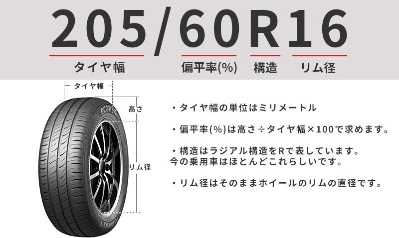 タイヤサイズ表記の見方